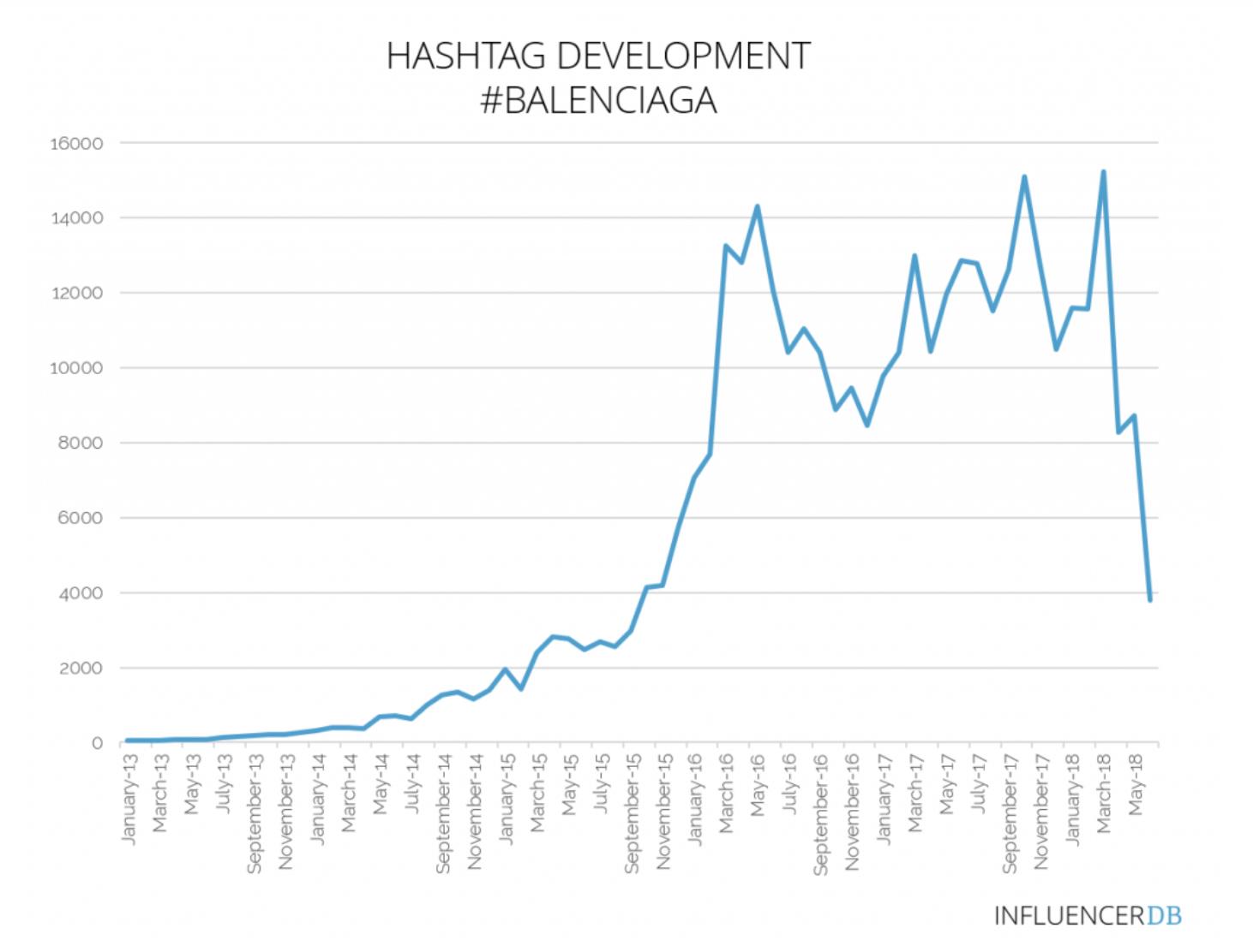 Balenciaga hashtags