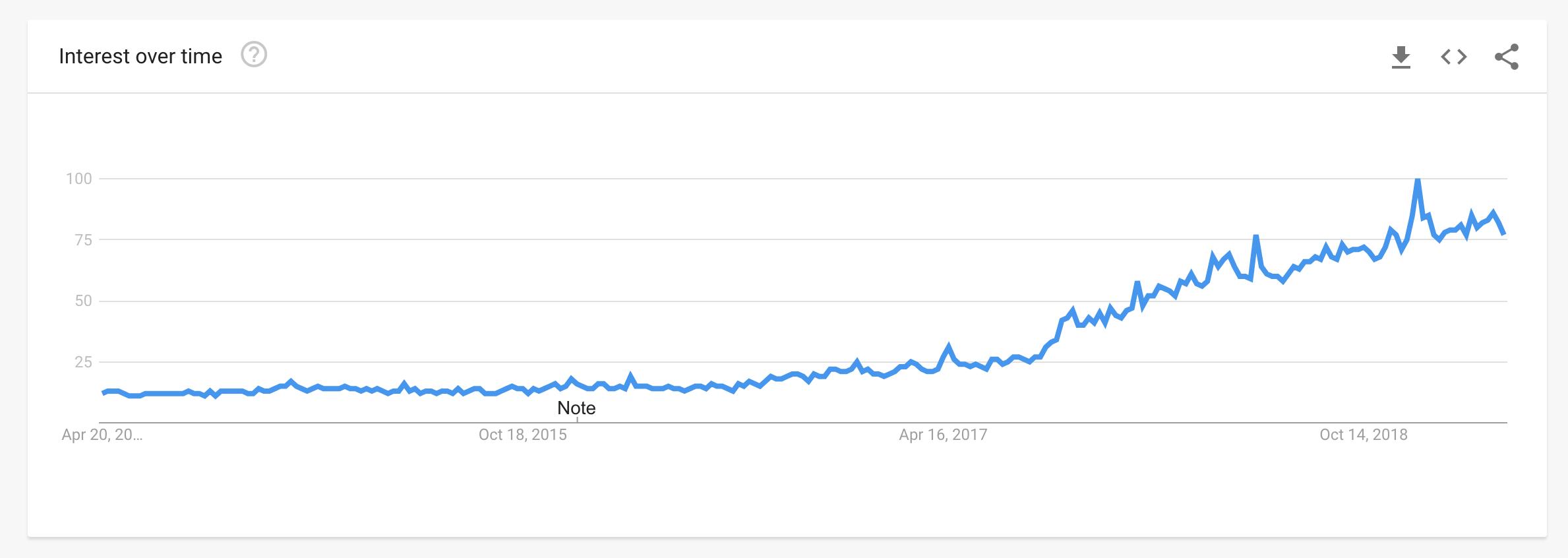 Balenciaga google trends